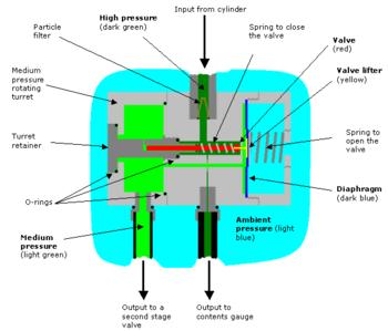 Diving regulator diagram